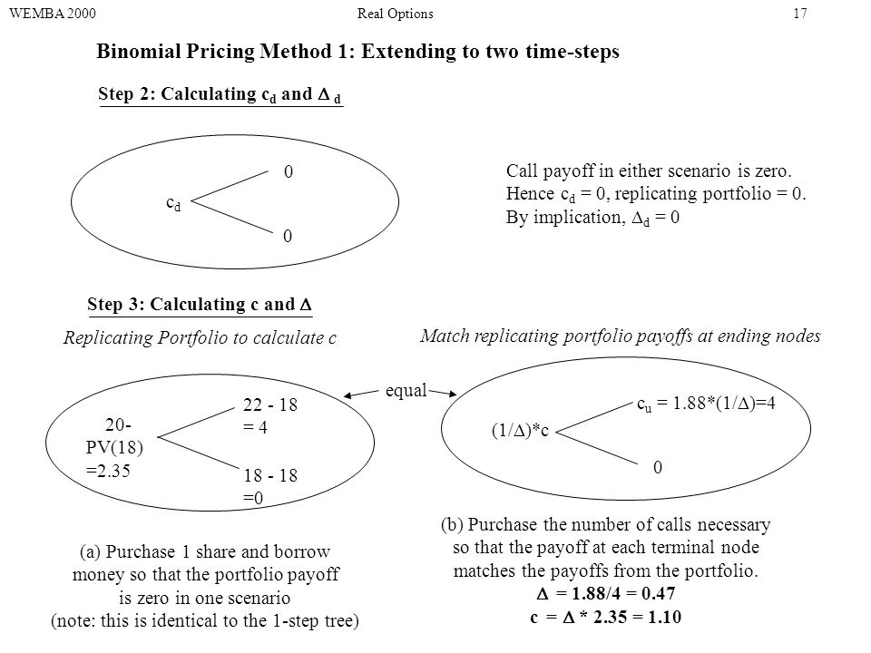 Binomial Pricing Method 1: Extending to two time-steps WEMBA 2000Real Options17 Step 2: Calculating c d and  d 0 0 cdcd Call payoff in either scenario is zero.