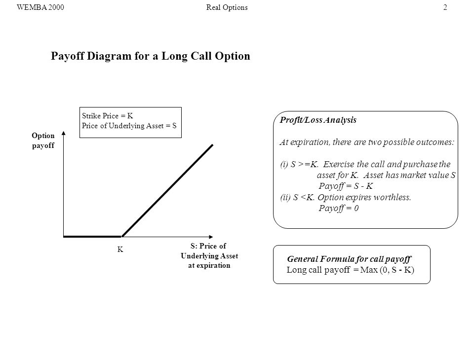 Payoff Diagram for a Long Call Option Option payoff S: Price of Underlying Asset at expiration K Strike Price = K Price of Underlying Asset = S Profit/Loss Analysis At expiration, there are two possible outcomes: (i) S >=K.