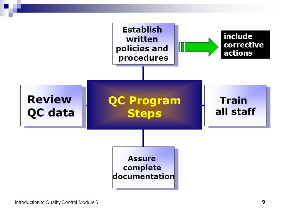 Introduction to Quality Control-Module 69 Establish written policies and procedures Train all staff Assure complete documentation Review QC data QC Program Steps include corrective actions
