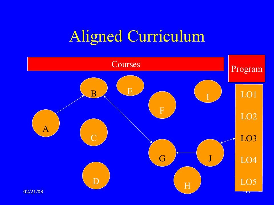 02/21/0317 Aligned Curriculum A B D F G I J LO1LO2LO3LO4LO5 E C H Program Courses