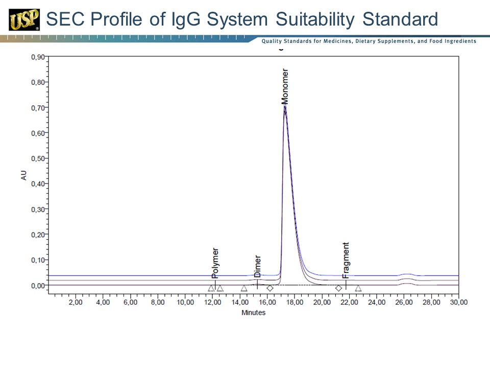 SEC Profile of IgG System Suitability Standard