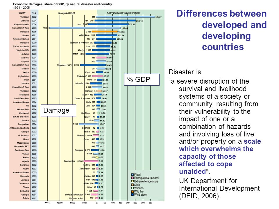 Disaster is a severe disruption of the survival and livelihood systems of a society or community, resulting from their vulnerability to the impact of one or a combination of hazards and involving loss of live and/or property on a scale which overwhelms the capacity of those affected to cope unaided .