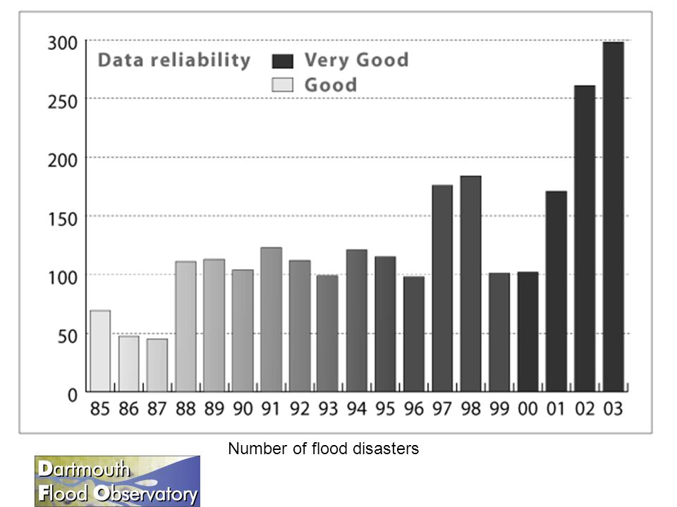 Number of flood disasters