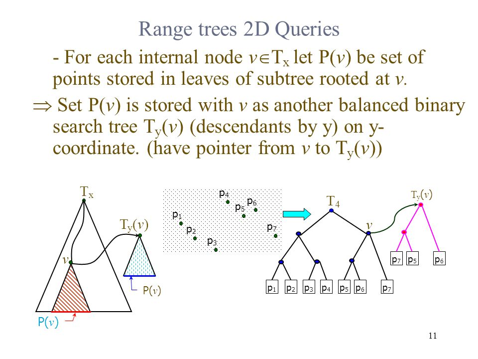 11 - For each internal node v  T x let P(v) be set of points stored in leaves of subtree rooted at v.