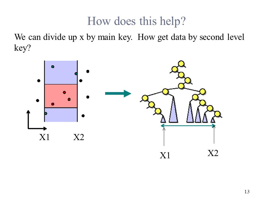 How does this help 13 We can divide up x by main key. How get data by second level key X1X2 X1