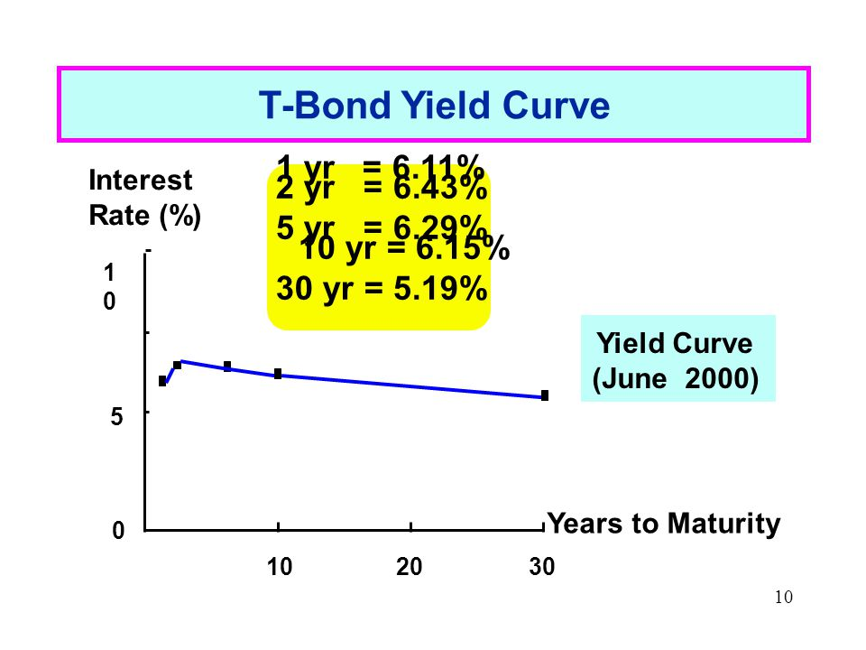 10 T-Bond Yield Curve 0 5 1010 102030 Years to Maturity Interest Rate (%) 1 yr = 6.11% 2 yr = 6.43% 5 yr = 6.29% 10 yr = 6.15% 30 yr = 5.19% Yield Curve (June 2000)
