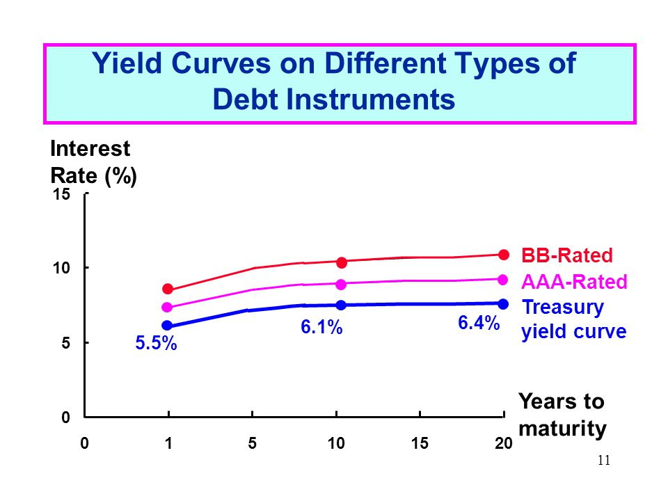 11 Yield Curves on Different Types of Debt Instruments 0 5 10 15 015101520 Years to maturity Interest Rate (%) 5.5% 6.1% 6.4% BB-Rated AAA-Rated Treasury yield curve