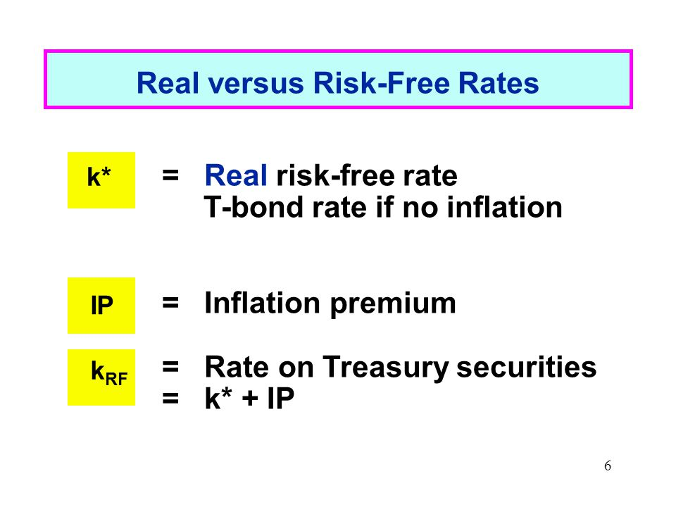 6 Real versus Risk-Free Rates k* = Real risk-free rate T-bond rate if no inflation = Inflation premium = Rate on Treasury securities = k* + IP IP k RF
