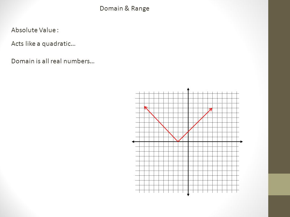 Domain & Range Absolute Value : Acts like a quadratic… Domain is all real numbers…