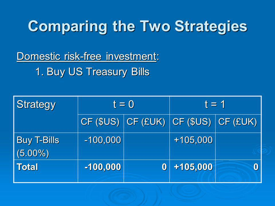 Comparing the Two Strategies Domestic risk-free investment: 1.