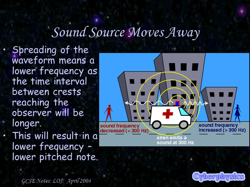 GCSE Notes: LOJ: April 2004 Sound Source Moves Away Spreading of the waveform means a lower frequency as the time interval between crests reaching the observer will be longer.