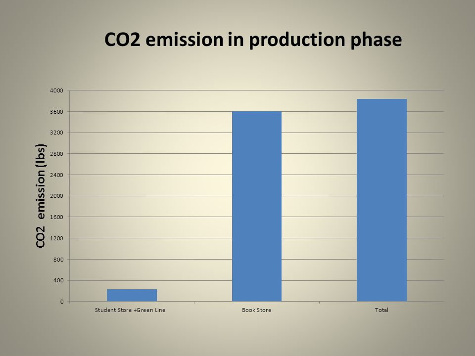 CO2 emission in production phase