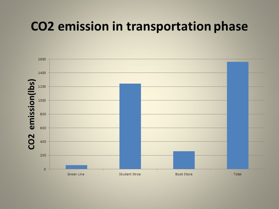 CO2 emission in transportation phase