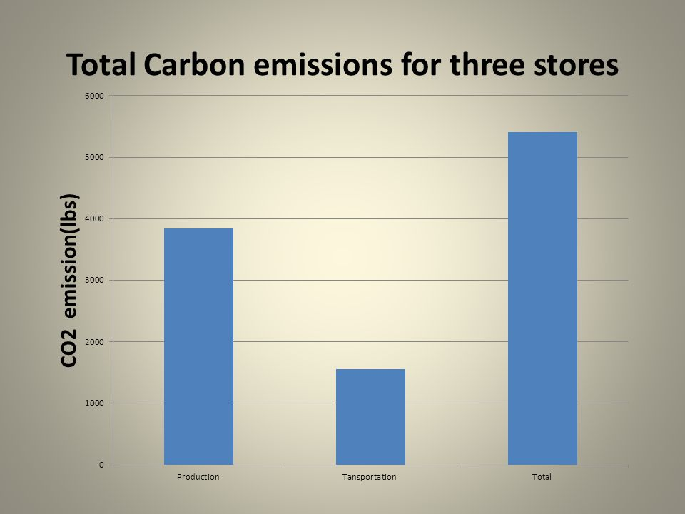 Total Carbon emissions for three stores