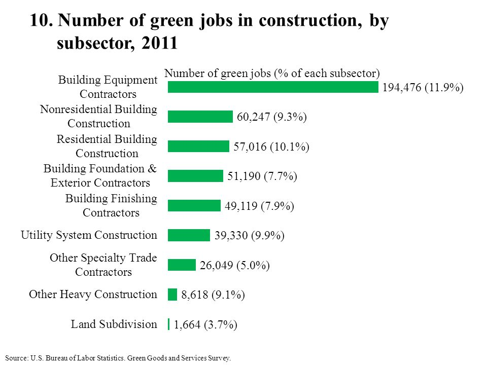 10. Number of green jobs in construction, by subsector, 2011 Source: U.S.
