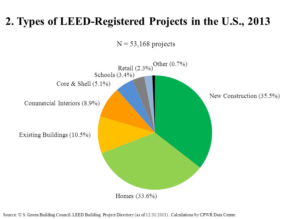 2. Types of LEED-Registered Projects in the U.S., 2013 Source: U.S.