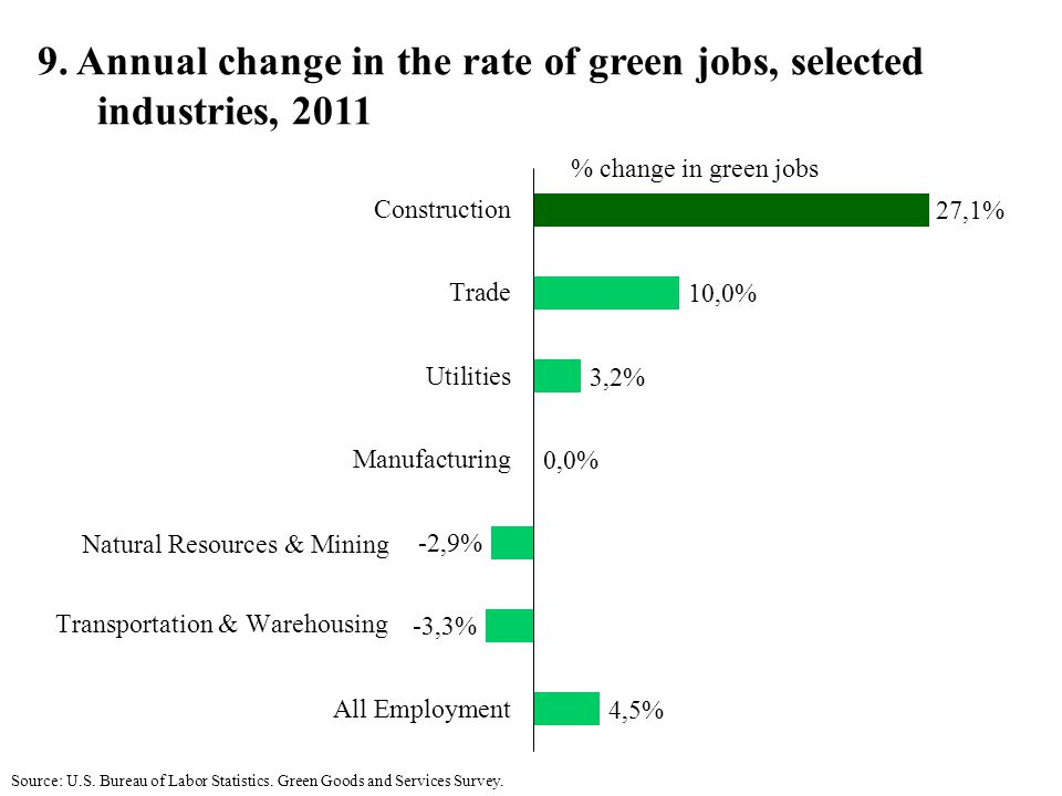 9. Annual change in the rate of green jobs, selected industries, 2011 Source: U.S.
