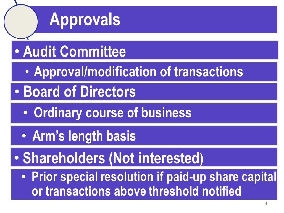 44 Approvals Normal course of business not on Arm's length basis Audit Committee Approval/modification of transactions Board of Directors Ordinary course of business Arm's length basis Shareholders (Not interested ) Prior special resolution if paid-up share capital or transactions above threshold notified