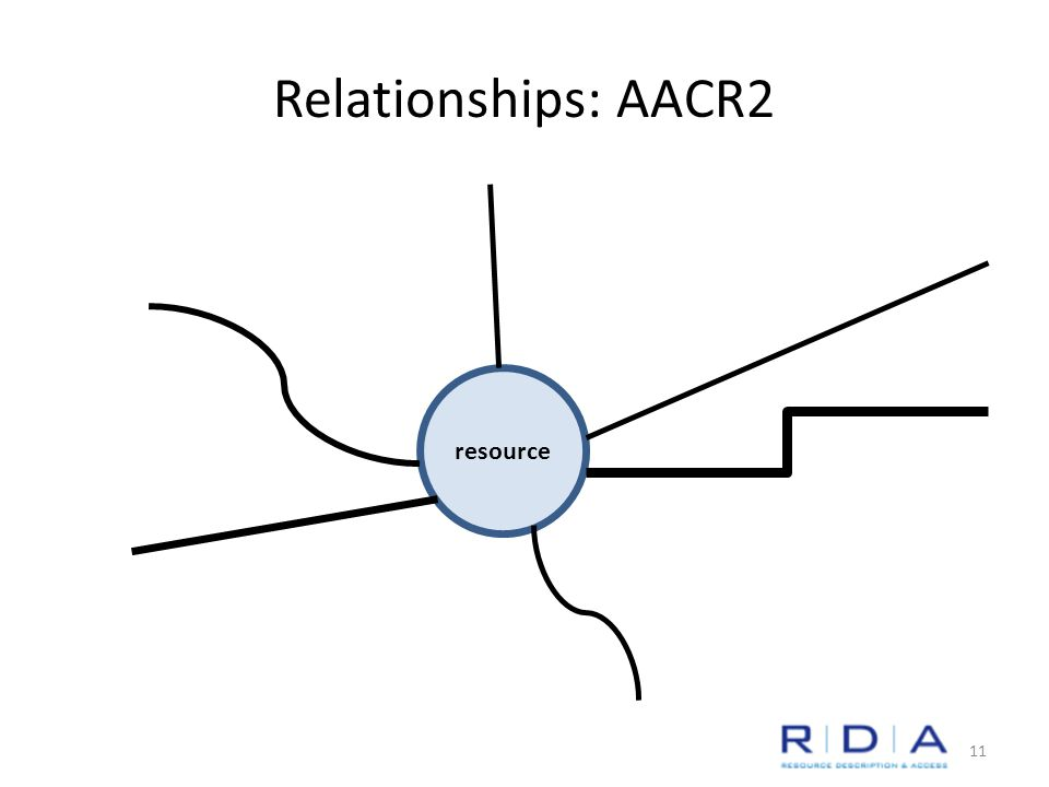 Relationships: AACR2 resource 11