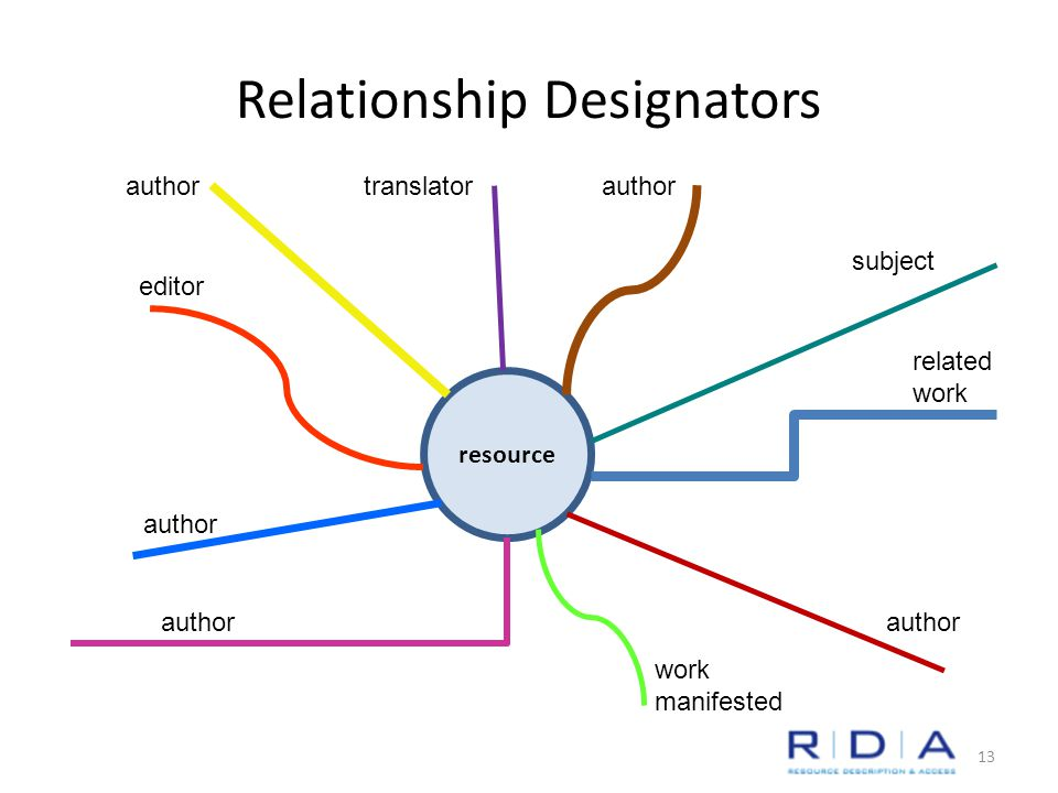 Relationship Designators resource author editor work manifested translator subject related work author 13