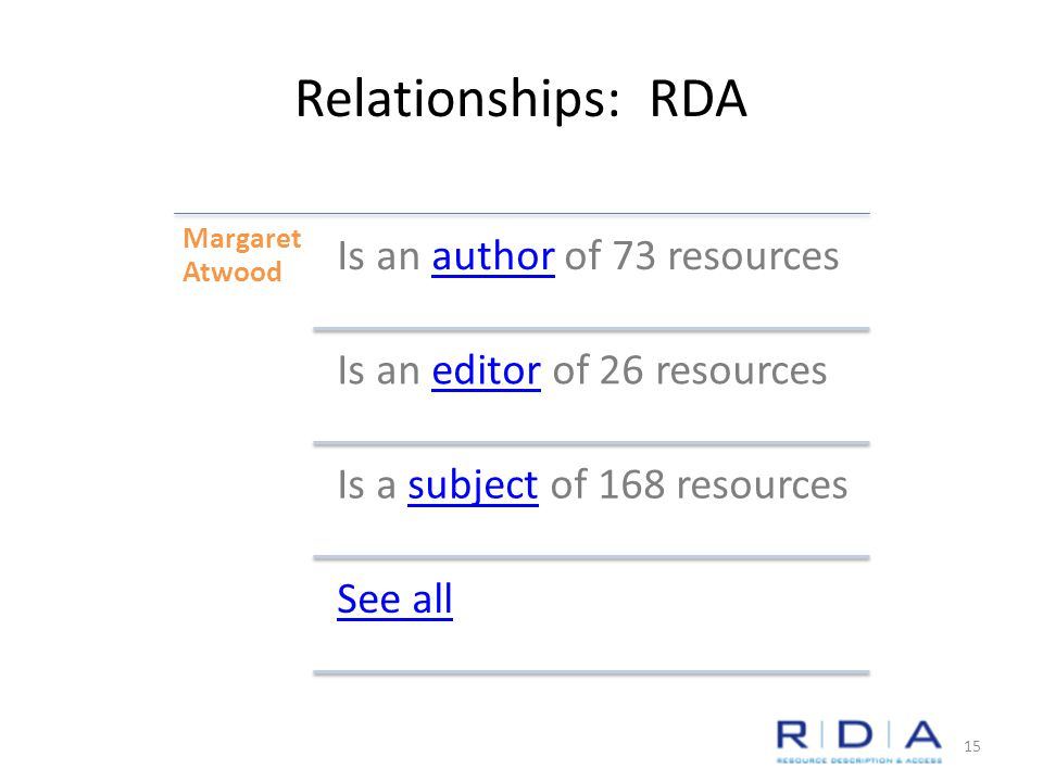 Relationships: RDA Margaret Atwood Is an author of 73 resources Is an editor of 26 resources Is a subject of 168 resources See all 15