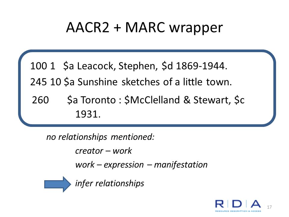 AACR2 + MARC wrapper 100 1 $a Leacock, Stephen, $d 1869-1944.