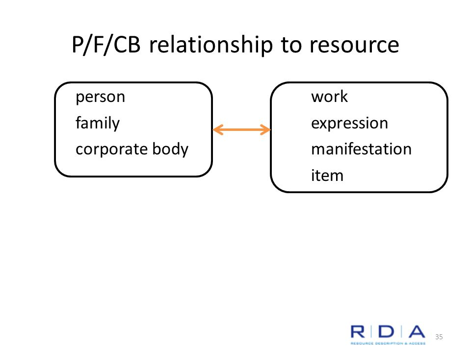 P/F/CB relationship to resource personwork familyexpression corporate bodymanifestation item 35