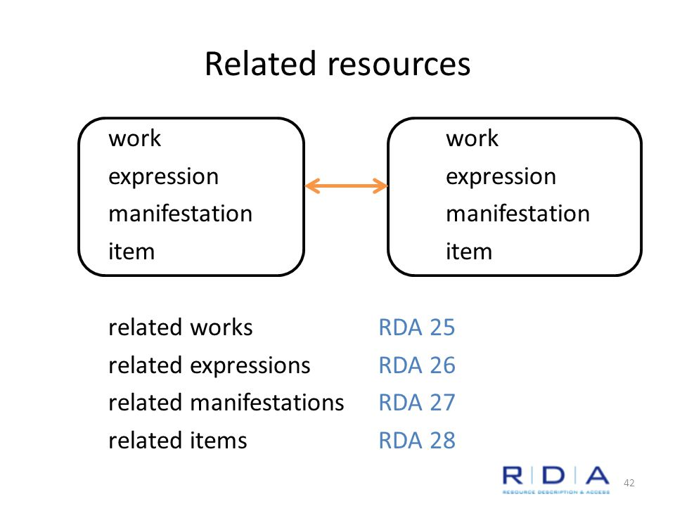 Related resources workexpressionmanifestationitem related worksRDA 25 related expressionsRDA 26 related manifestationsRDA 27 related itemsRDA 28 42