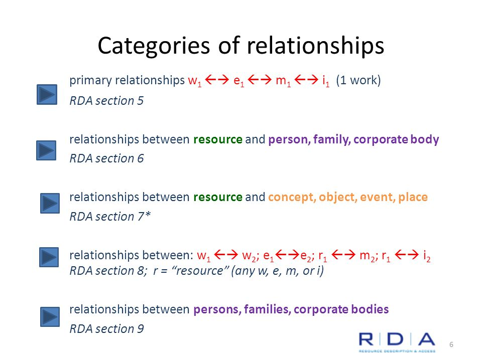 Categories of relationships primary relationships w 1  e 1  m 1  i 1 (1 work) RDA section 5 relationships between resource and person, family, corporate body RDA section 6 relationships between resource and concept, object, event, place RDA section 7* relationships between: w 1  w 2 ; e 1  e 2 ; r 1  m 2 ; r 1  i 2 RDA section 8; r = resource (any w, e, m, or i) relationships between persons, families, corporate bodies RDA section 9 6