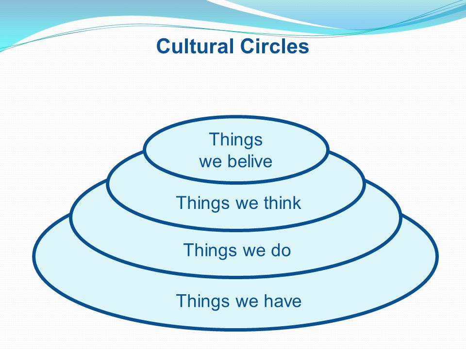 Cultural Circles Things we have Things we do Things we think Things we belive