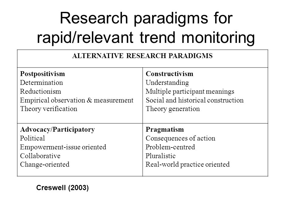 Research paradigms for rapid/relevant trend monitoring ALTERNATIVE RESEARCH PARADIGMS Postpositivism Determination Reductionism Empirical observation & measurement Theory verification Constructivism Understanding Multiple participant meanings Social and historical construction Theory generation Advocacy/Participatory Political Empowerment-issue oriented Collaborative Change-oriented Pragmatism Consequences of action Problem-centred Pluralistic Real-world practice oriented Creswell (2003)
