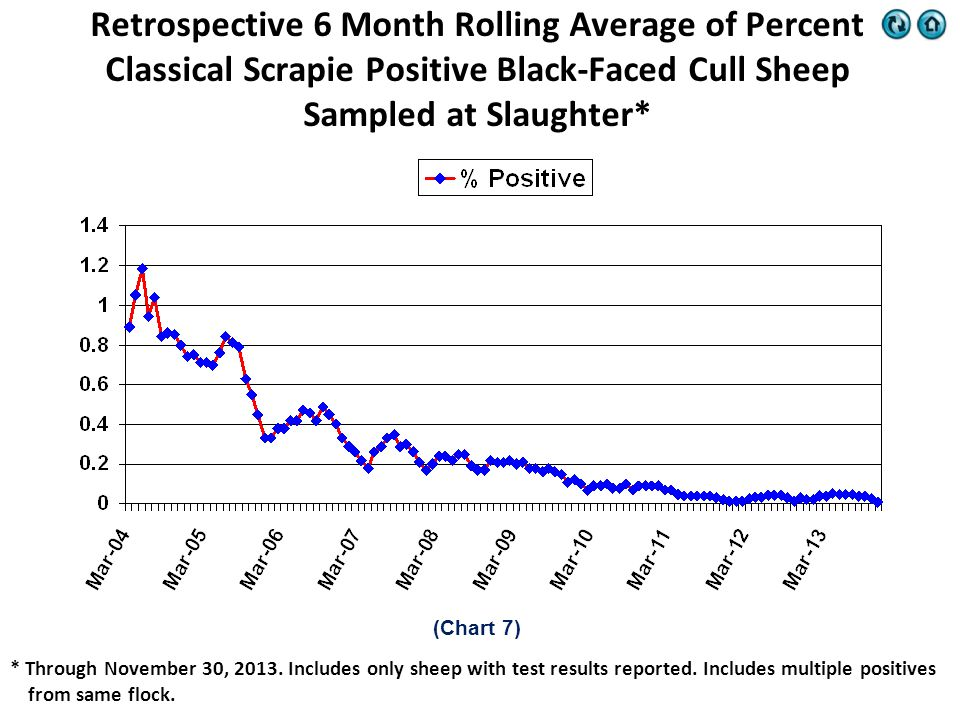 * Through November 30, 2013. Includes only sheep with test results reported.
