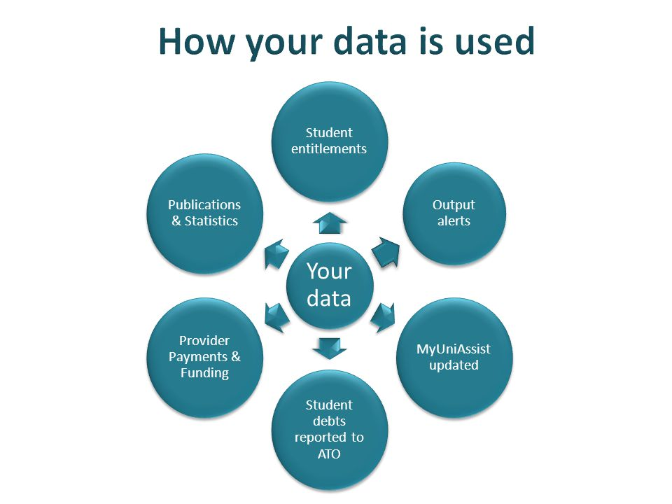 Your data Student entitlements Output alerts MyUniAssist updated Student debts reported to ATO Provider Payments & Funding Publications & Statistics