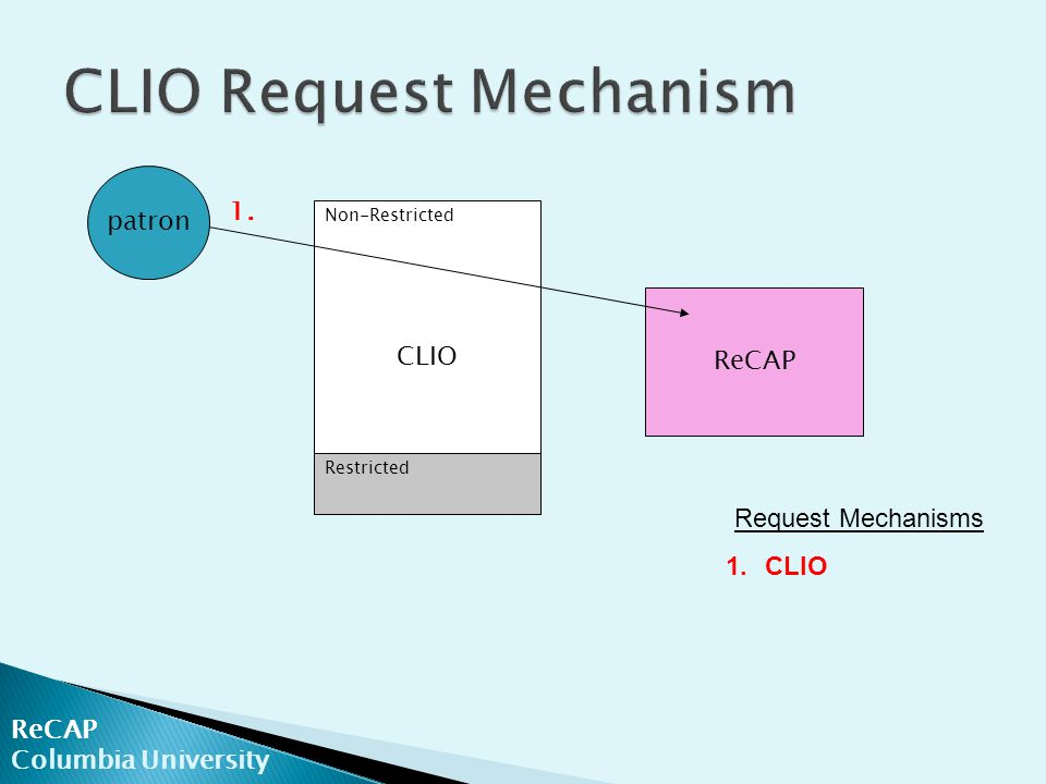 ReCAP Columbia University ReCAP patron CLIO Non-Restricted Restricted Request Mechanisms 1.CLIO 1.