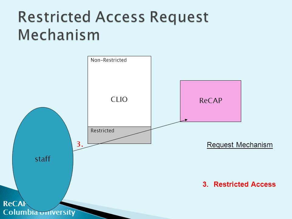 ReCAP Columbia University ReCAP staff CLIO Non-Restricted Restricted Request Mechanism 3.Restricted Access 3.