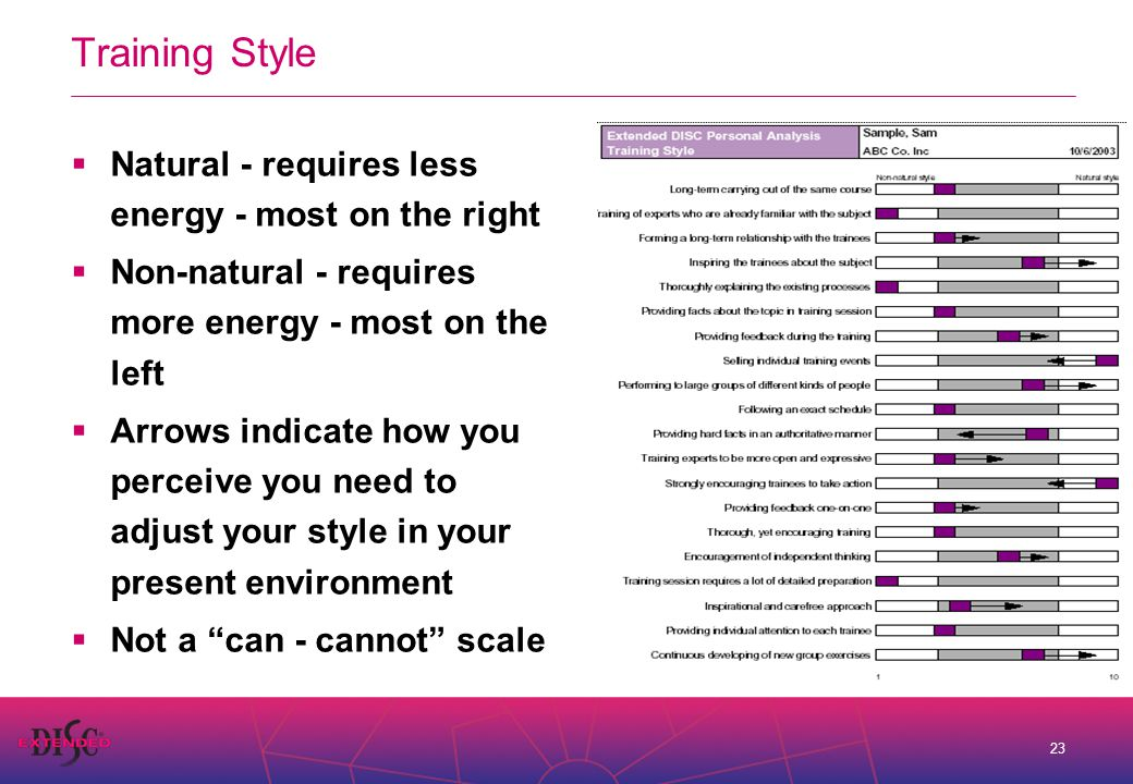 23 Training Style  Natural - requires less energy - most on the right  Non-natural - requires more energy - most on the left  Arrows indicate how you perceive you need to adjust your style in your present environment  Not a can - cannot scale