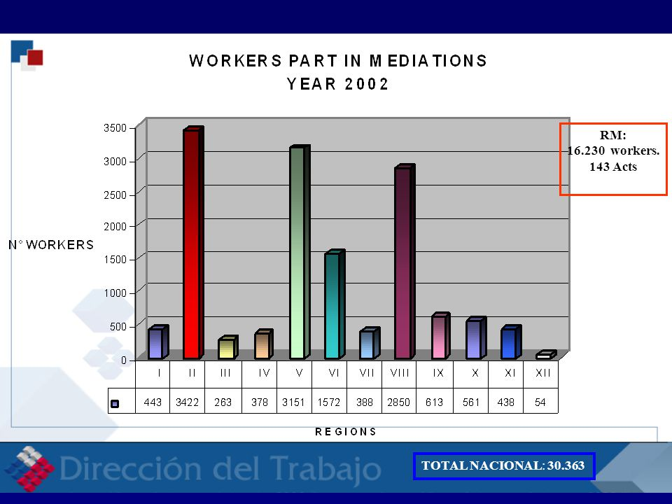 RM: 16.230 workers.