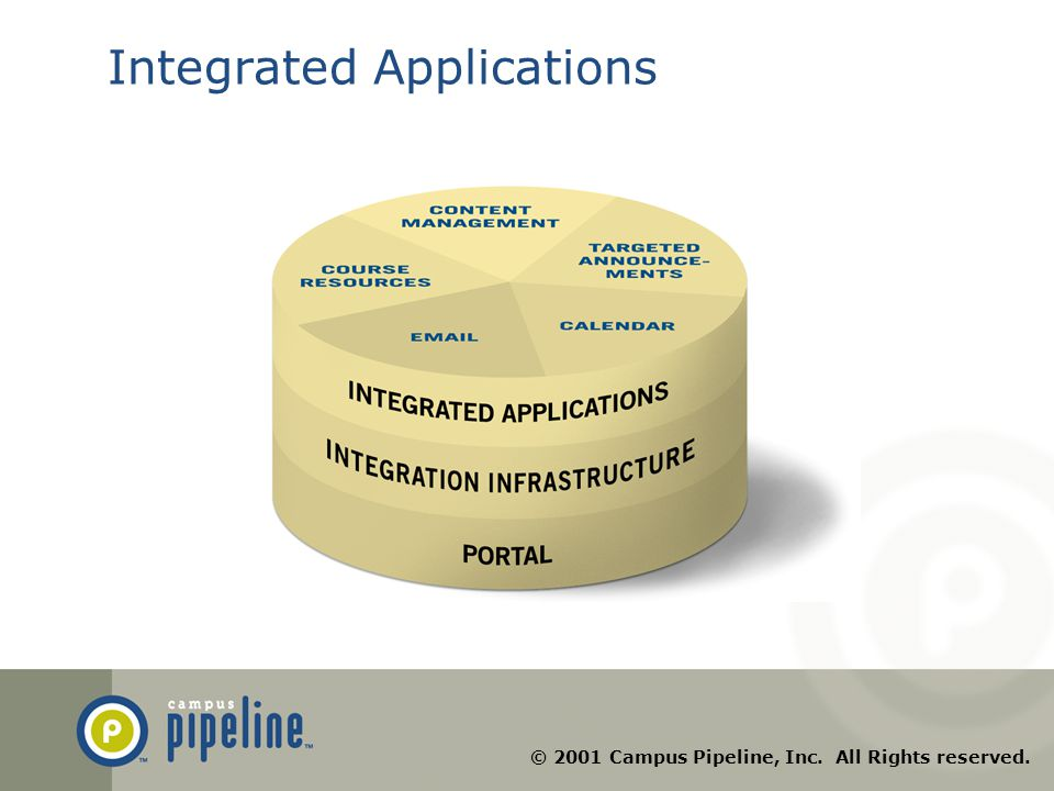 © 2001 Campus Pipeline, Inc. All Rights reserved. Integrated Applications