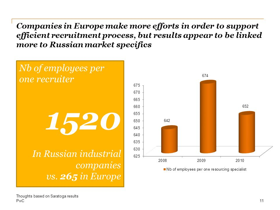 PwC Companies in Europe make more efforts in order to support efficient recruitment process, but results appear to be linked more to Russian market specifics 11 Thoughts based on Saratoga results Nb of employees per one recruiter 1520 In Russian industrial companies vs.