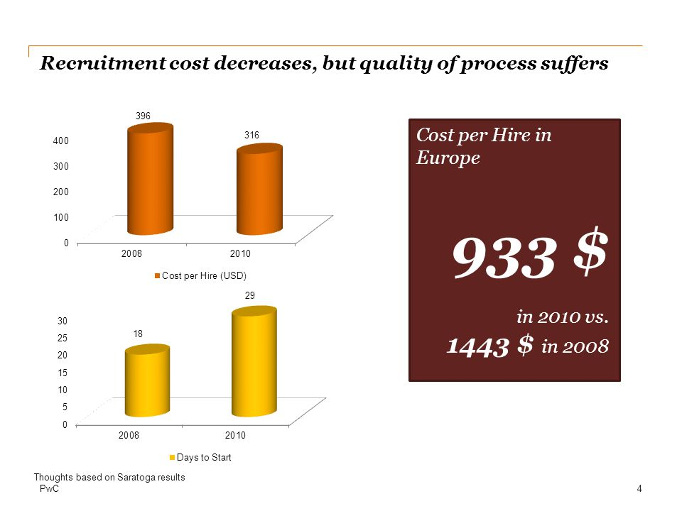 PwC Recruitment cost decreases, but quality of process suffers 13.4% 4 Thoughts based on Saratoga results Cost per Hire in Europe 933 $ in 2010 vs.