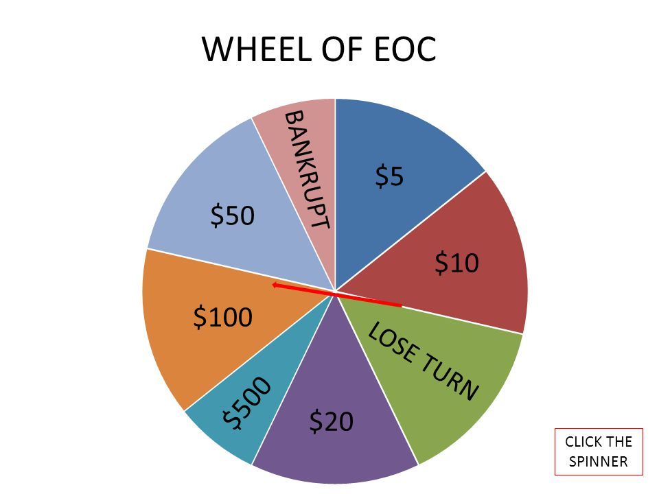 WHEEL OF EOC CLICK THE SPINNER BANKRUPT $50 $5 $10 $20 $500 $100