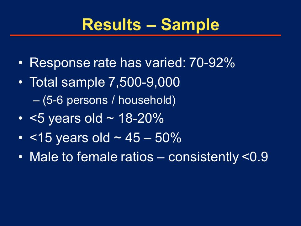 Results – Sample Response rate has varied: 70-92% Total sample 7,500-9,000 –(5-6 persons / household) <5 years old ~ 18-20% <15 years old ~ 45 – 50% Male to female ratios – consistently <0.9