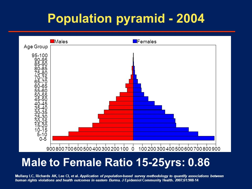 Population pyramid - 2004 900 800 700 600 500 400 300 200 100 0 200 300 400 500 600 700 800 900 Age Group 95-100 90-95 85-90 80-85 75-80 70-75 65-70 60-65 55-60 50-55 45-50 40-45 35-40 30-35 25-30 20-25 15-20 10-15 5-10 0-5 Males Females Male to Female Ratio 15-25yrs: 0.86 Mullany LC, Richards AK, Lee CI, et al.