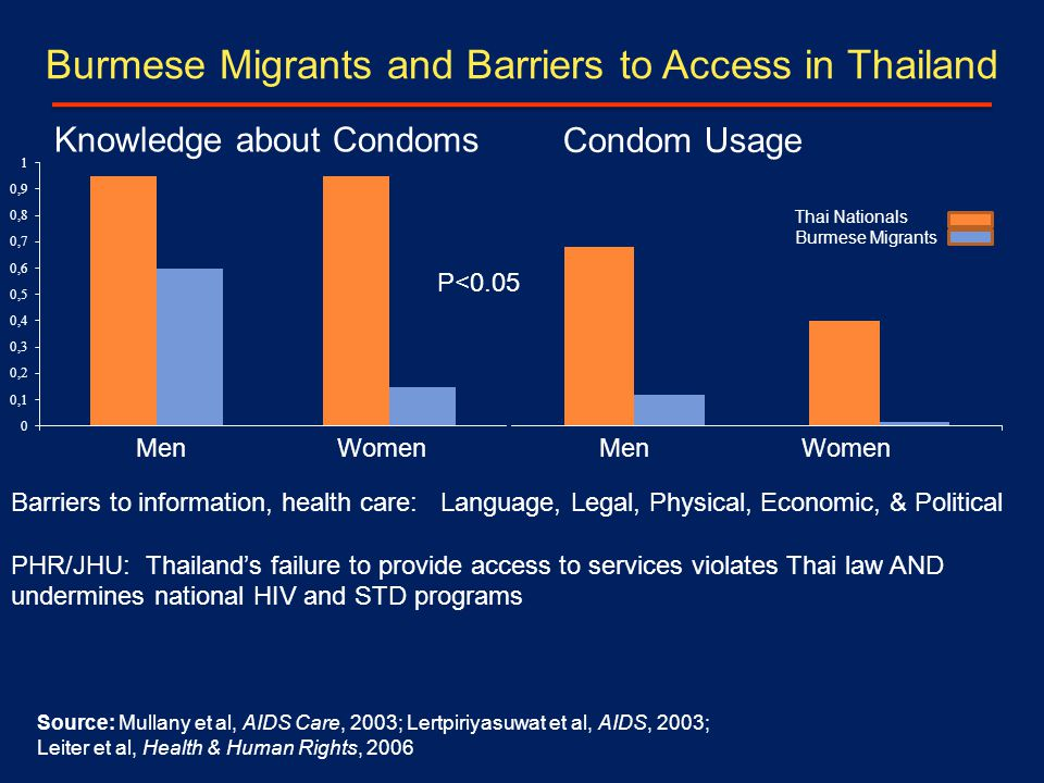 Burmese Migrants and Barriers to Access in Thailand Knowledge about Condoms Condom Usage Thai Nationals Burmese Migrants Source: Mullany et al, AIDS Care, 2003; Lertpiriyasuwat et al, AIDS, 2003; Leiter et al, Health & Human Rights, 2006 Barriers to information, health care: Language, Legal, Physical, Economic, & Political PHR/JHU: Thailand's failure to provide access to services violates Thai law AND undermines national HIV and STD programs P<0.05 Men Women Men Women