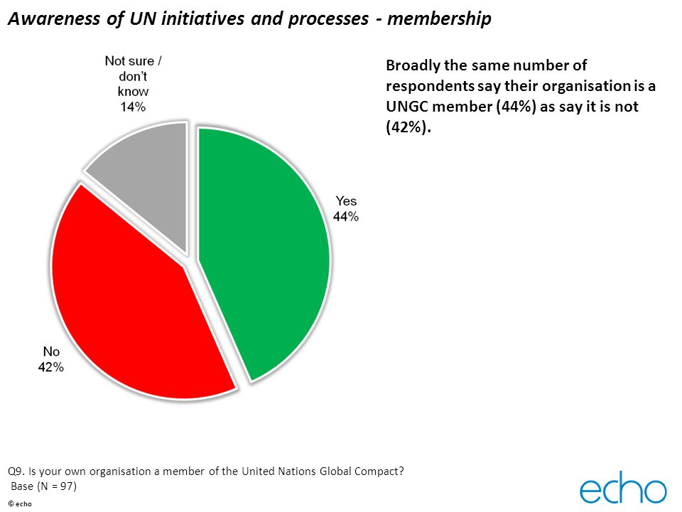 Awareness of UN initiatives and processes - membership Broadly the same number of respondents say their organisation is a UNGC member (44%) as say it is not (42%).