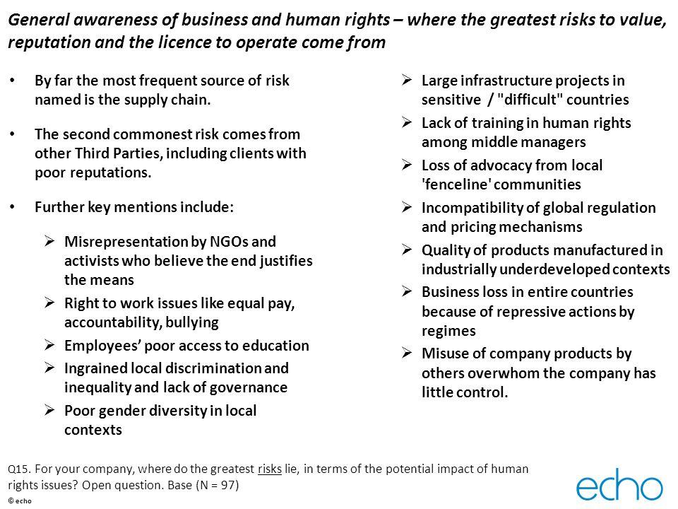 General awareness of business and human rights – where the greatest risks to value, reputation and the licence to operate come from By far the most frequent source of risk named is the supply chain.