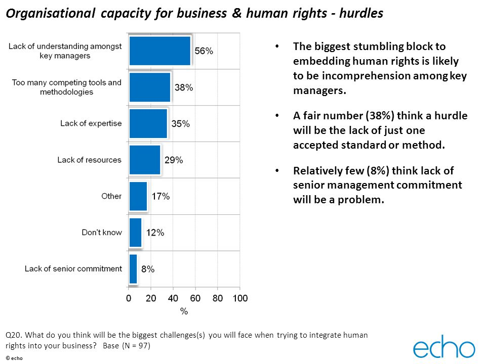 Organisational capacity for business & human rights - hurdles The biggest stumbling block to embedding human rights is likely to be incomprehension among key managers.