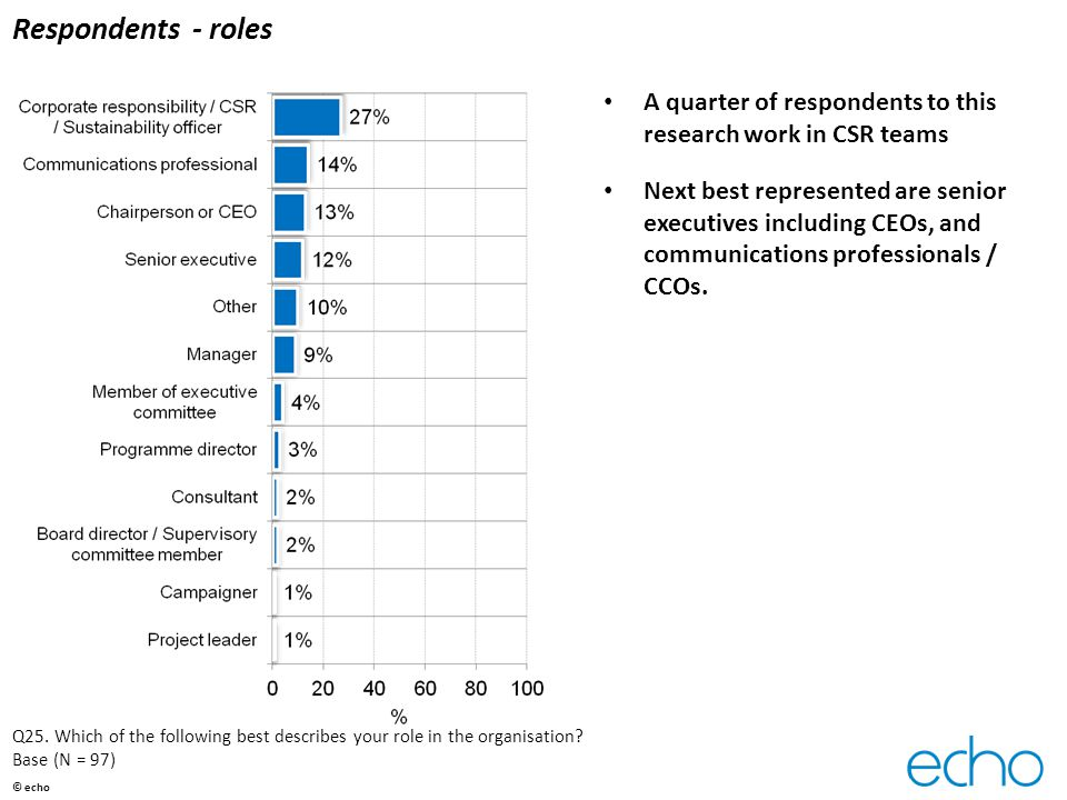 Respondents - roles A quarter of respondents to this research work in CSR teams Next best represented are senior executives including CEOs, and communications professionals / CCOs.