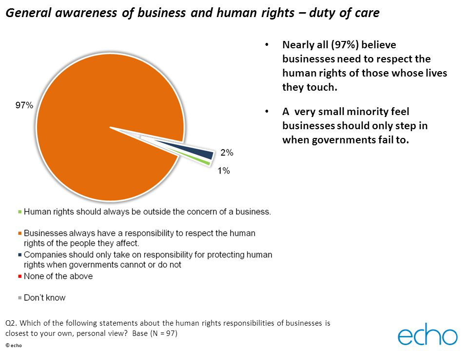 General awareness of business and human rights – duty of care Nearly all (97%) believe businesses need to respect the human rights of those whose lives they touch.
