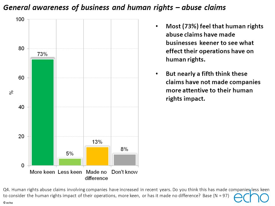 General awareness of business and human rights – abuse claims Most (73%) feel that human rights abuse claims have made businesses keener to see what effect their operations have on human rights.